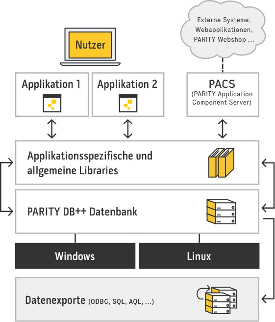 Grafik Basistechnologie Parity.ERP Software
